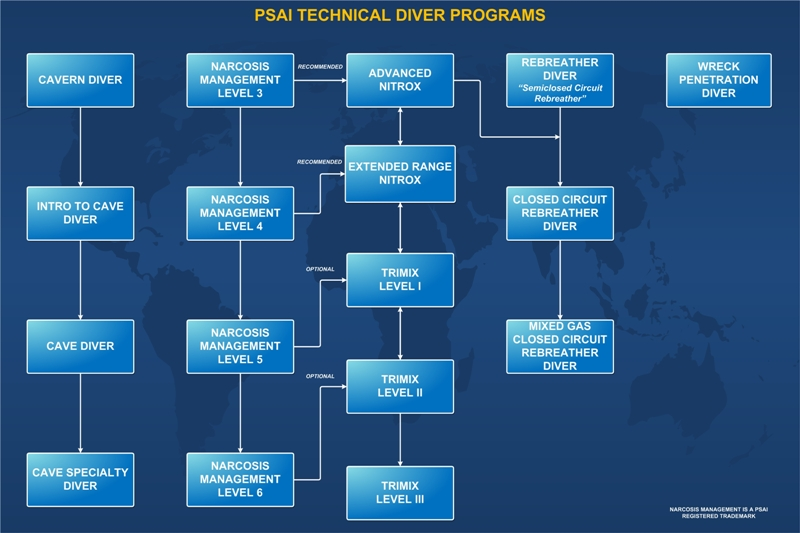 PSAI Technical Diver Training Flowchart